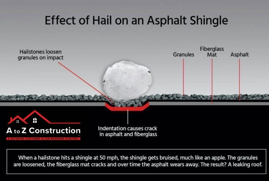 Effects of Hail on an Asphalt Shingle