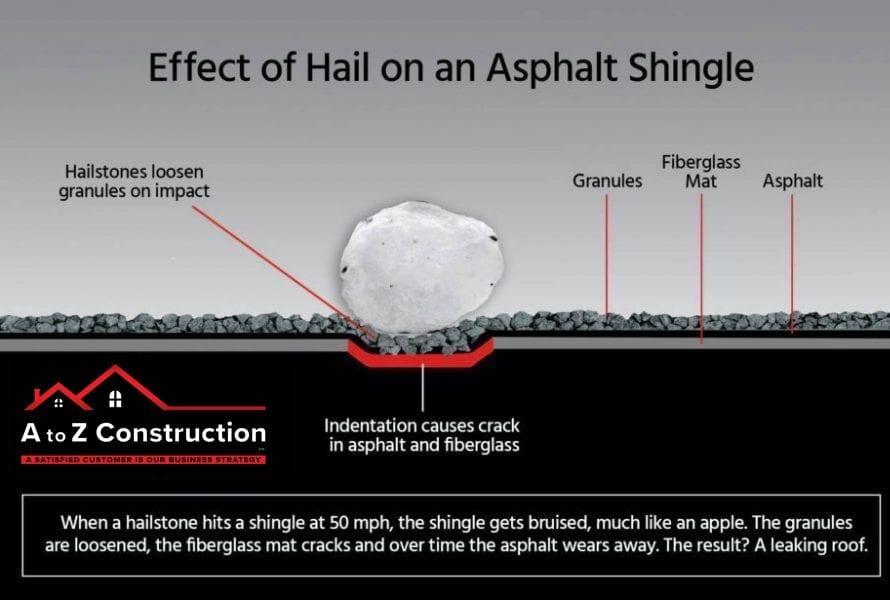 Effects of Hail on an Asphalt Shingle